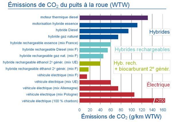 voiture-hybride-electrique-emissions-CO2
